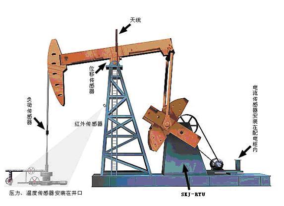 油田油井远程监控系统整体概述