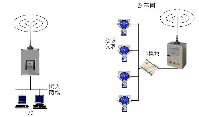 苏仪无线数据网络监控平台