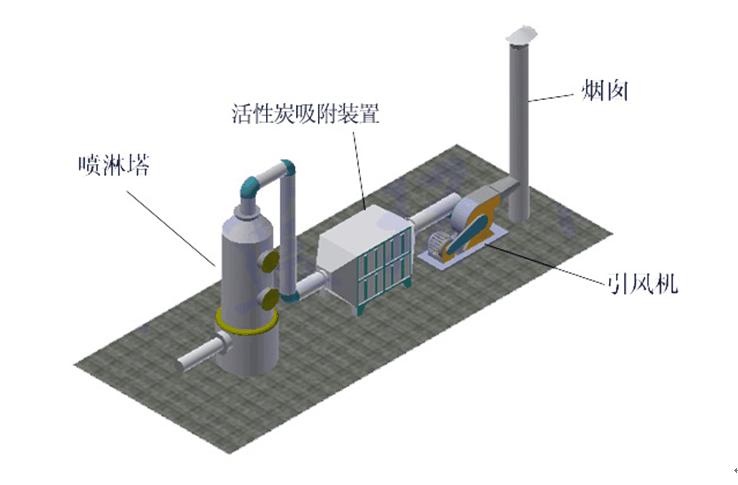 活性炭(纤维)吸附装置